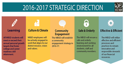 WBSD 2016-17 Strategic Plan
